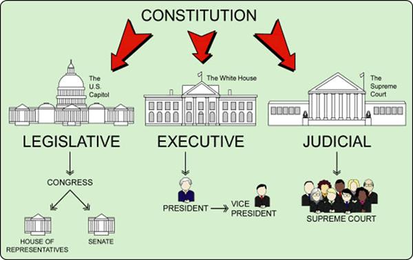 USA Government
